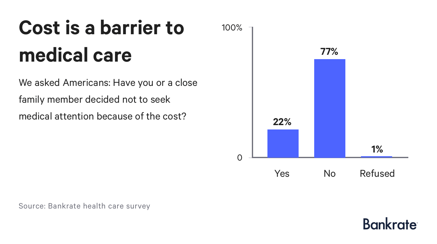Chart: 77% of respondents say cost is not a barrier to seeking medical attention