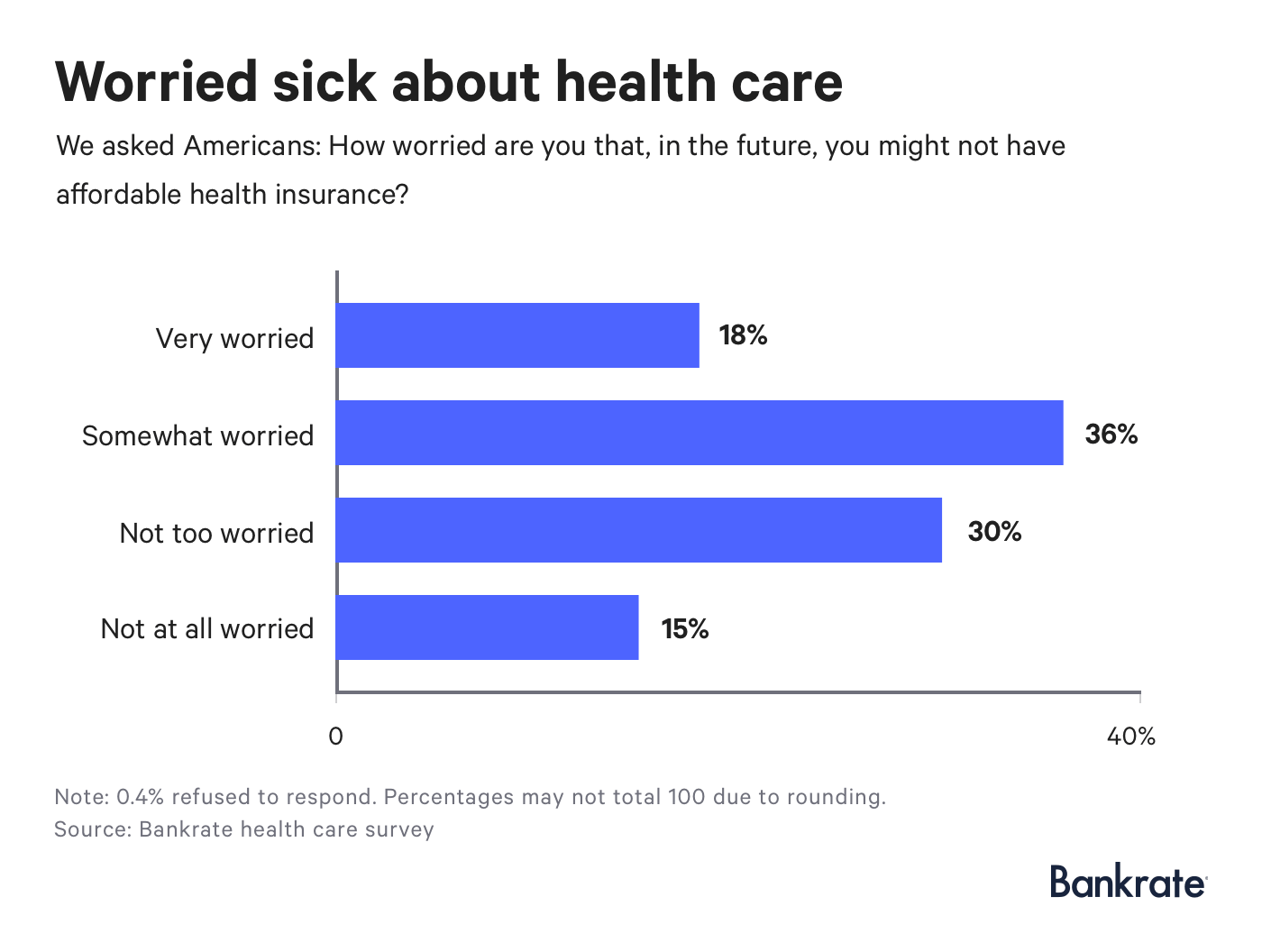 Chart: 36% of respondents revealed they are somewhat worried about not having affordable health insurance.