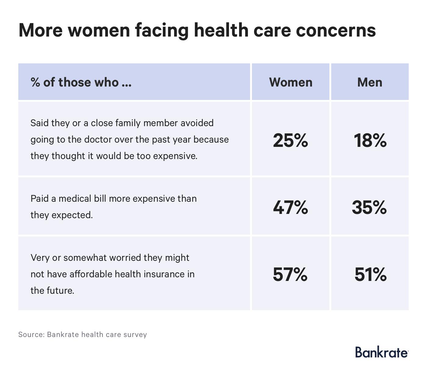 Survey: More women facing health care concerns