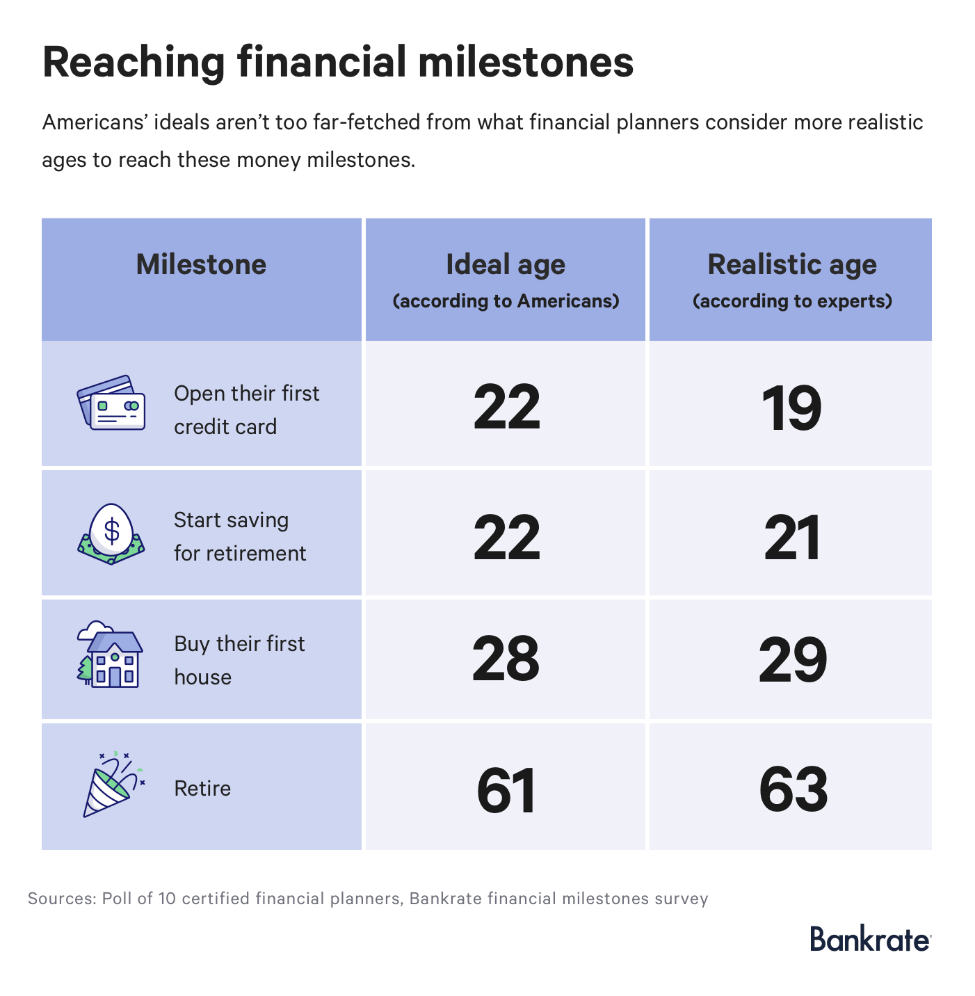 How Americans' ideal ages to reach financial milestones compare to financial planners' suggested realistic ages