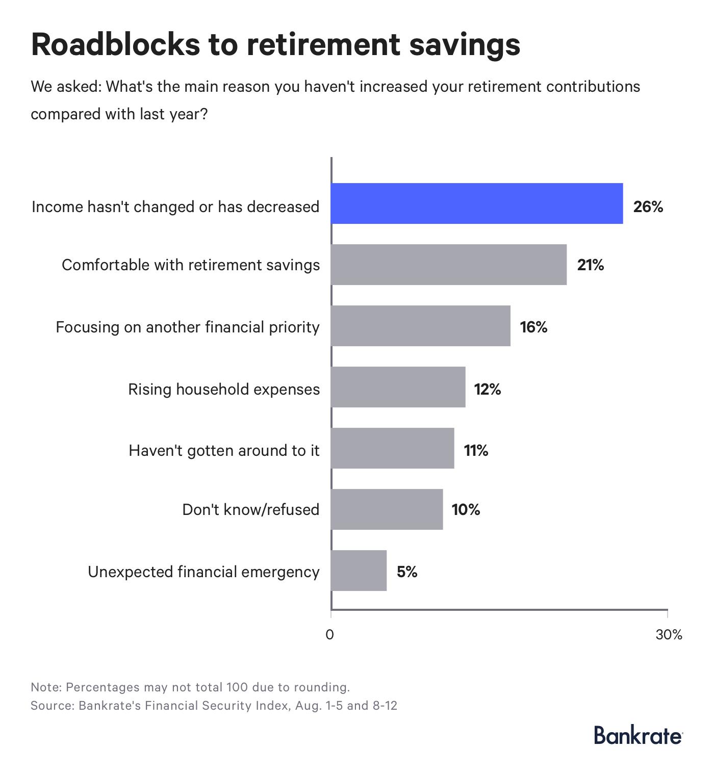 Roadblock to retirement savings