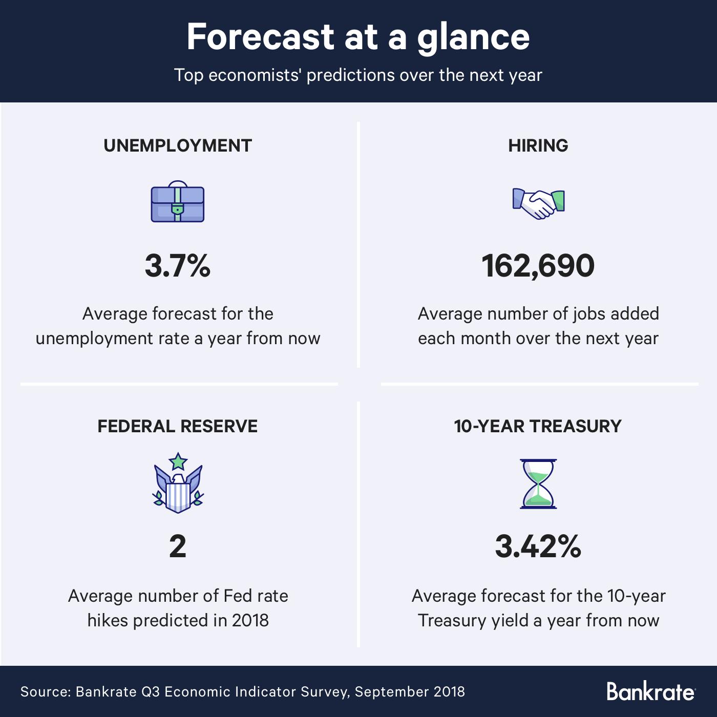 Economic forecasts for September 2018