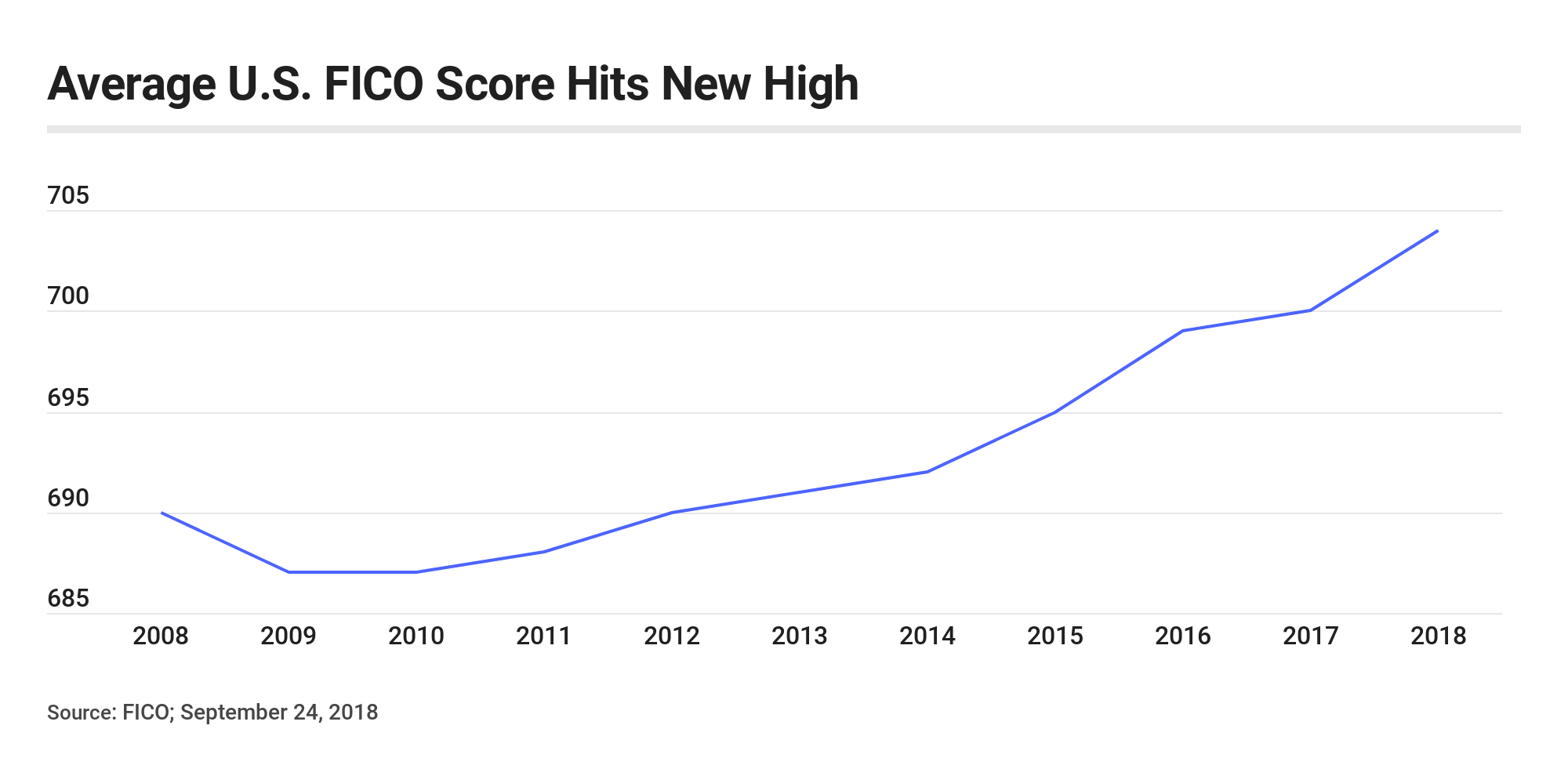 Graph: Average U.S. FICO score hits new high