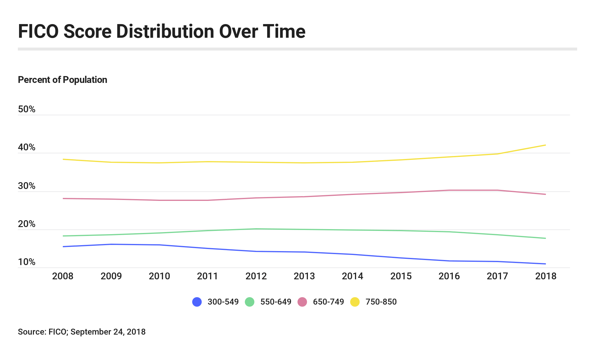 Graph: FICO score distribution over time