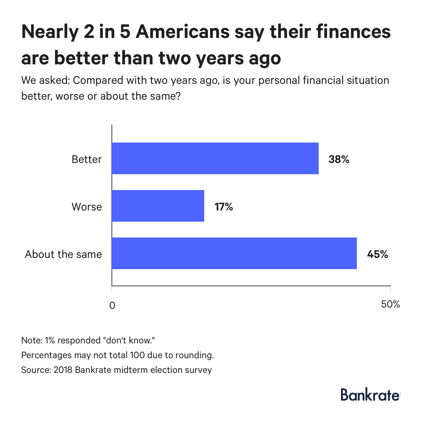 38% claim that their personal financial situation is better