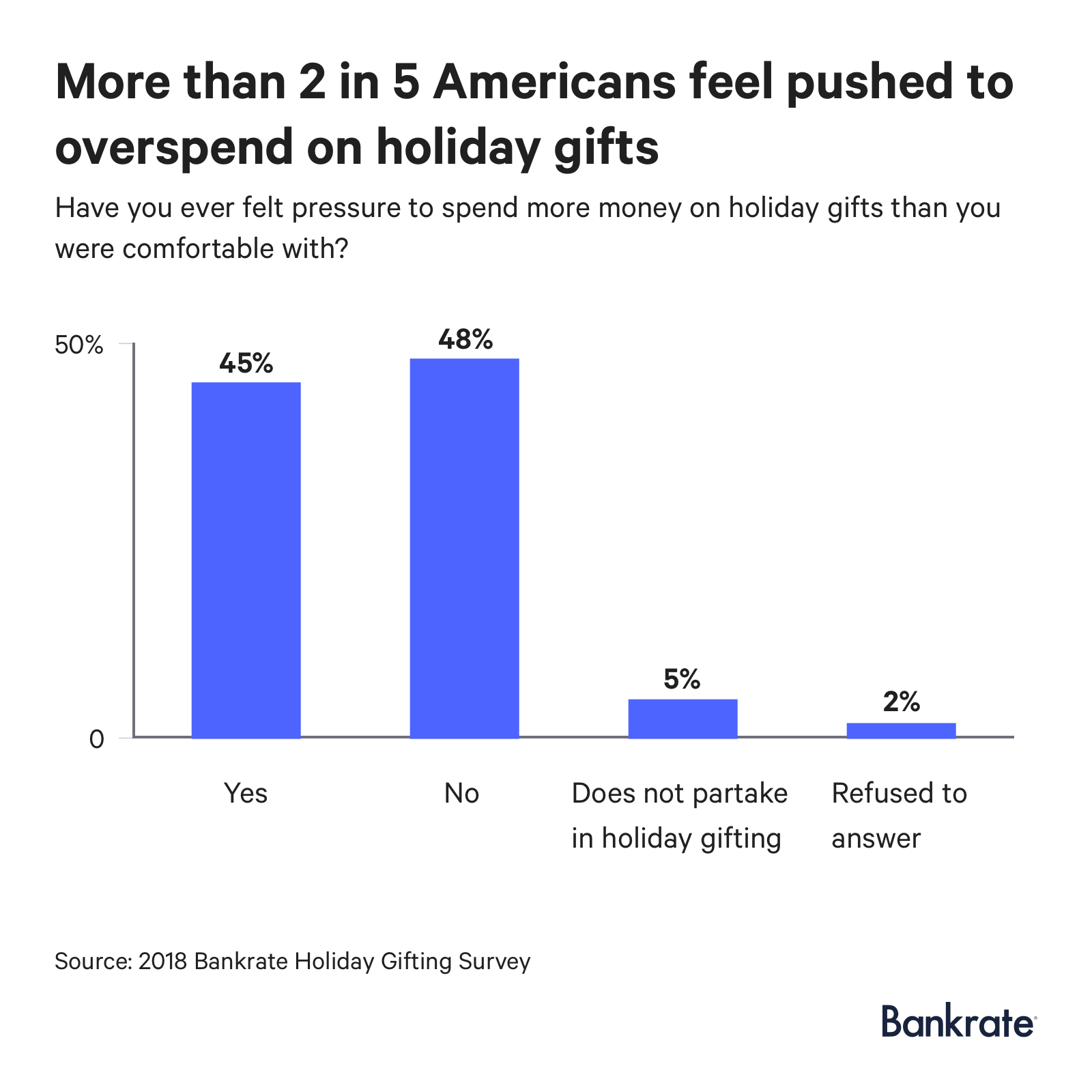 48% of Americans feel pressured to spend more on holiday gifts