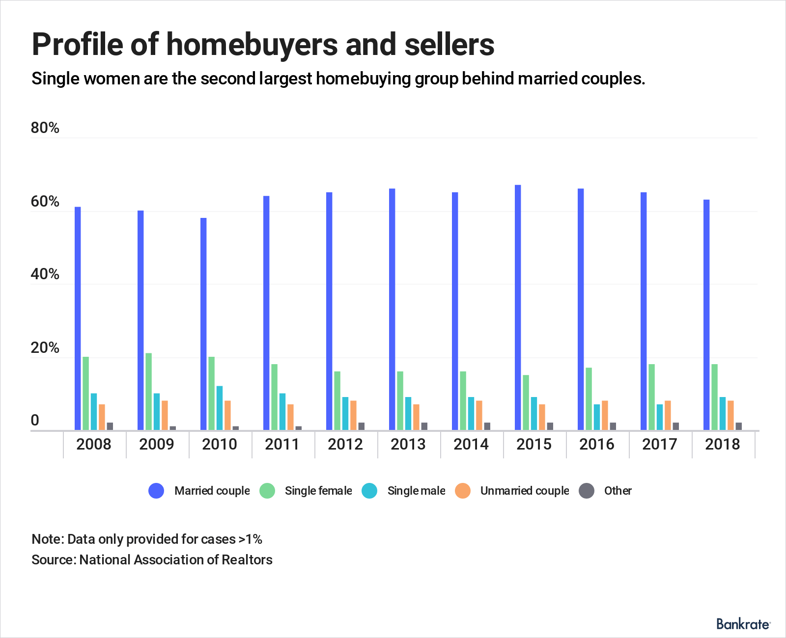Single women are the second largest homebuying group behind couples