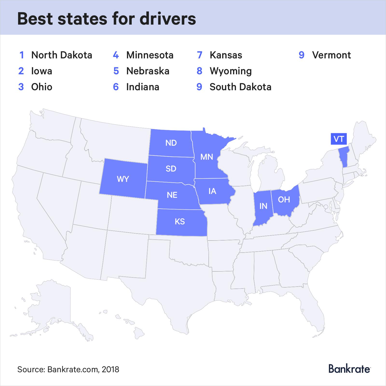 The best states for drivers are North Dakota, Iowa, Ohio, Minnesota, Nebraska, Indiana, Kansas, Wyoming, South Dakota, Vermont