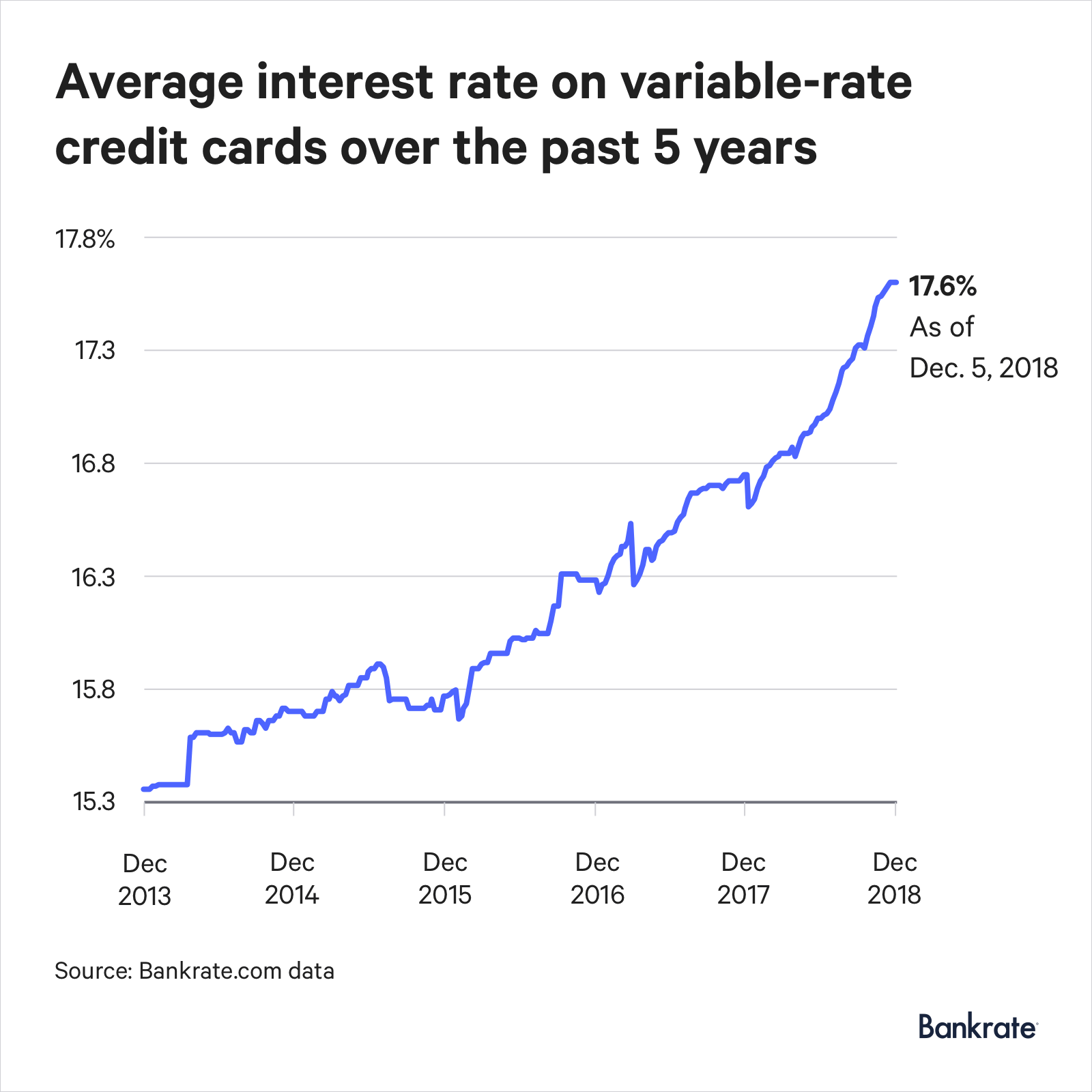 As of Dec. 5, 2018, the average interest rate on a variable-rate credit card is 17.6%.