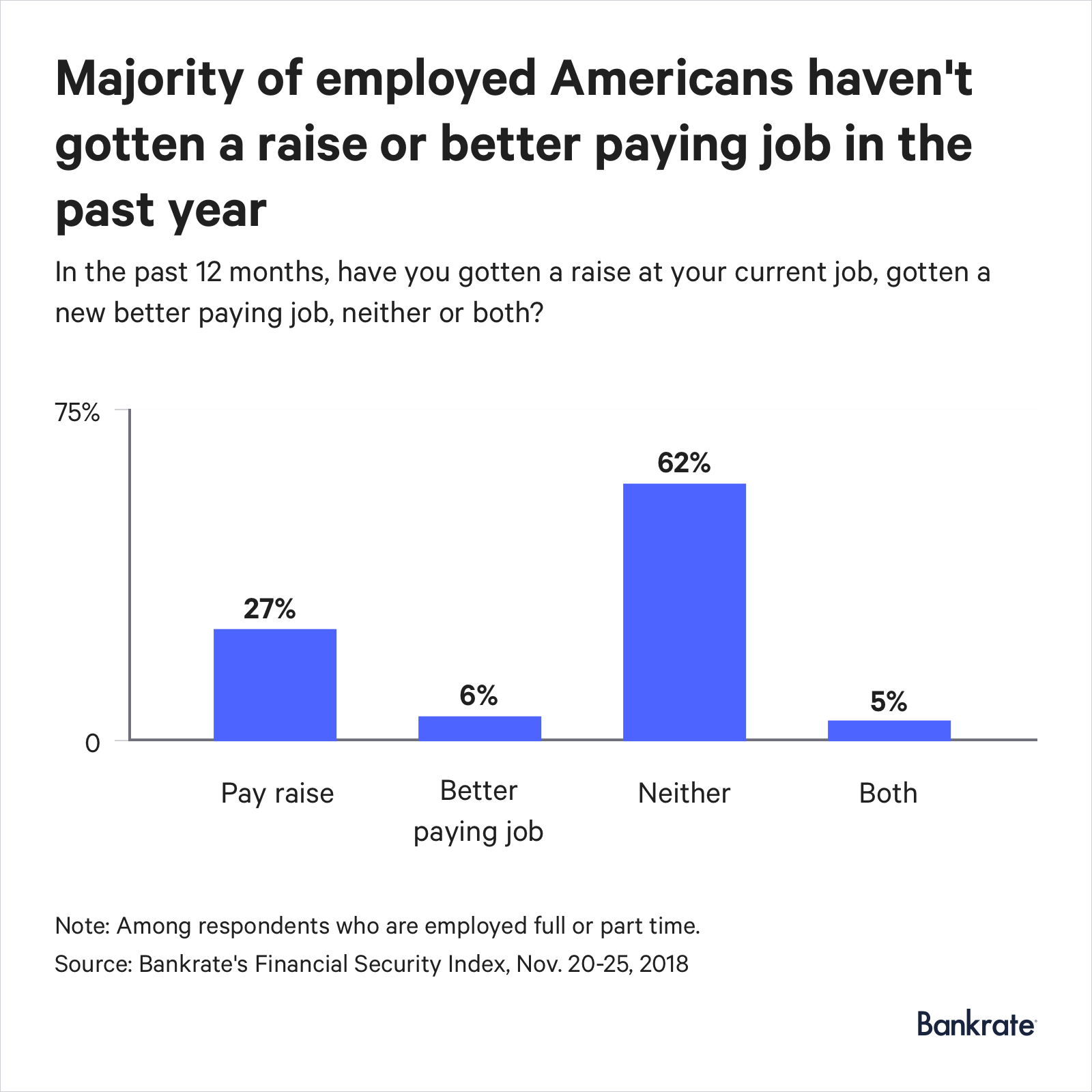 62% of Americans neither got a raise or a better paying job