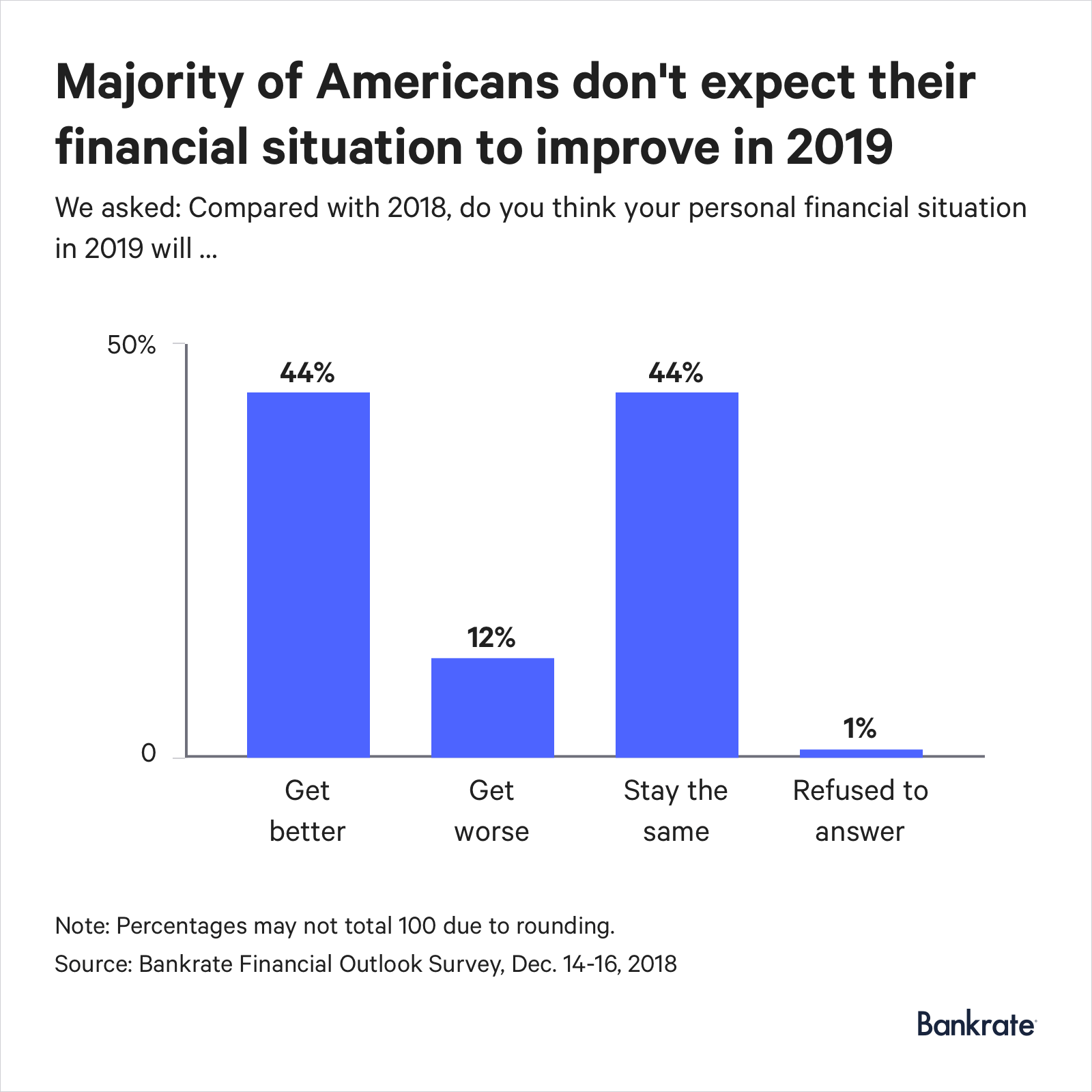 Graph: 44% of Americans expect their finances to get better