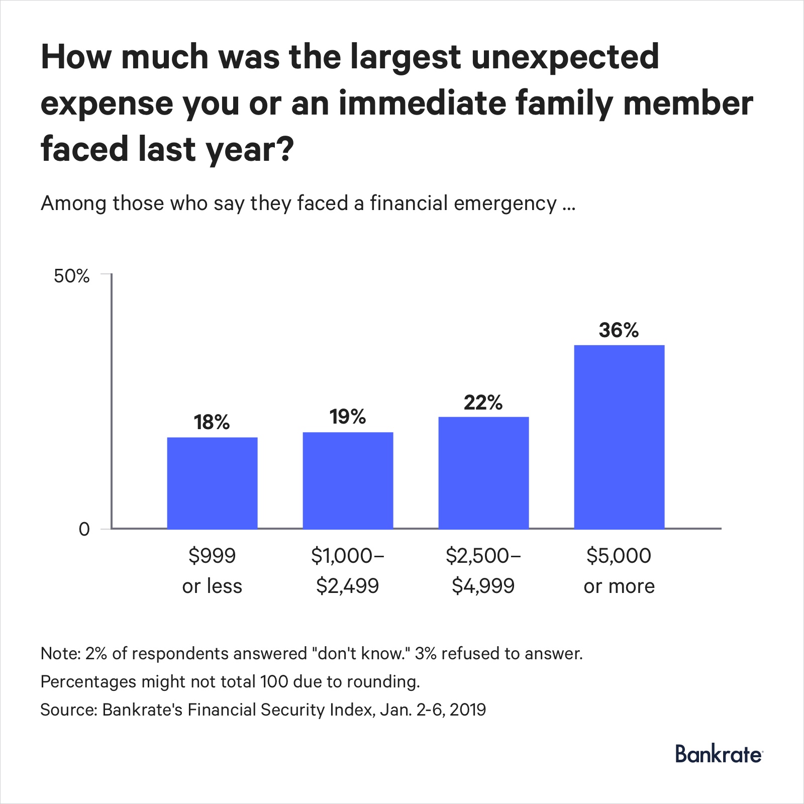 Graph: 36% of those who faced a financial emergency had to spend $5,000 or more