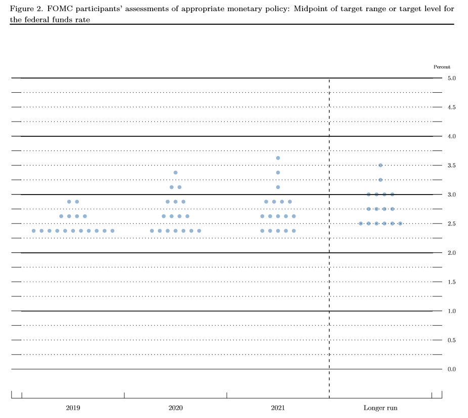 Federal Reserve's dot plot - March 2019
