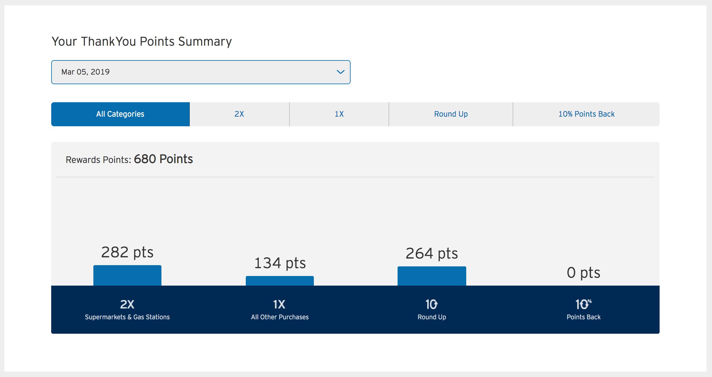 Citi Monthly Rewards Screenshot