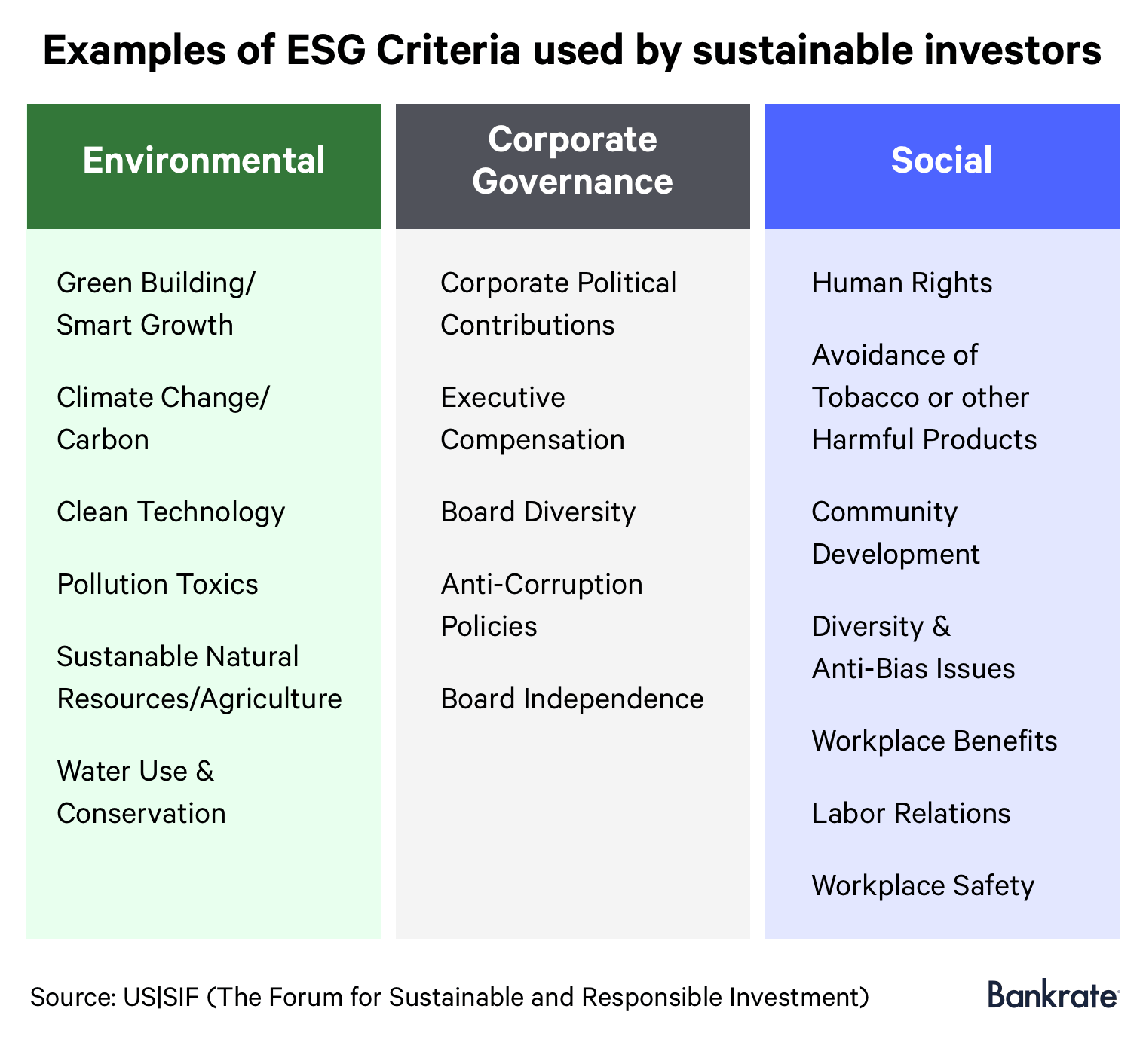 Environmental, corporate governance and social criterias