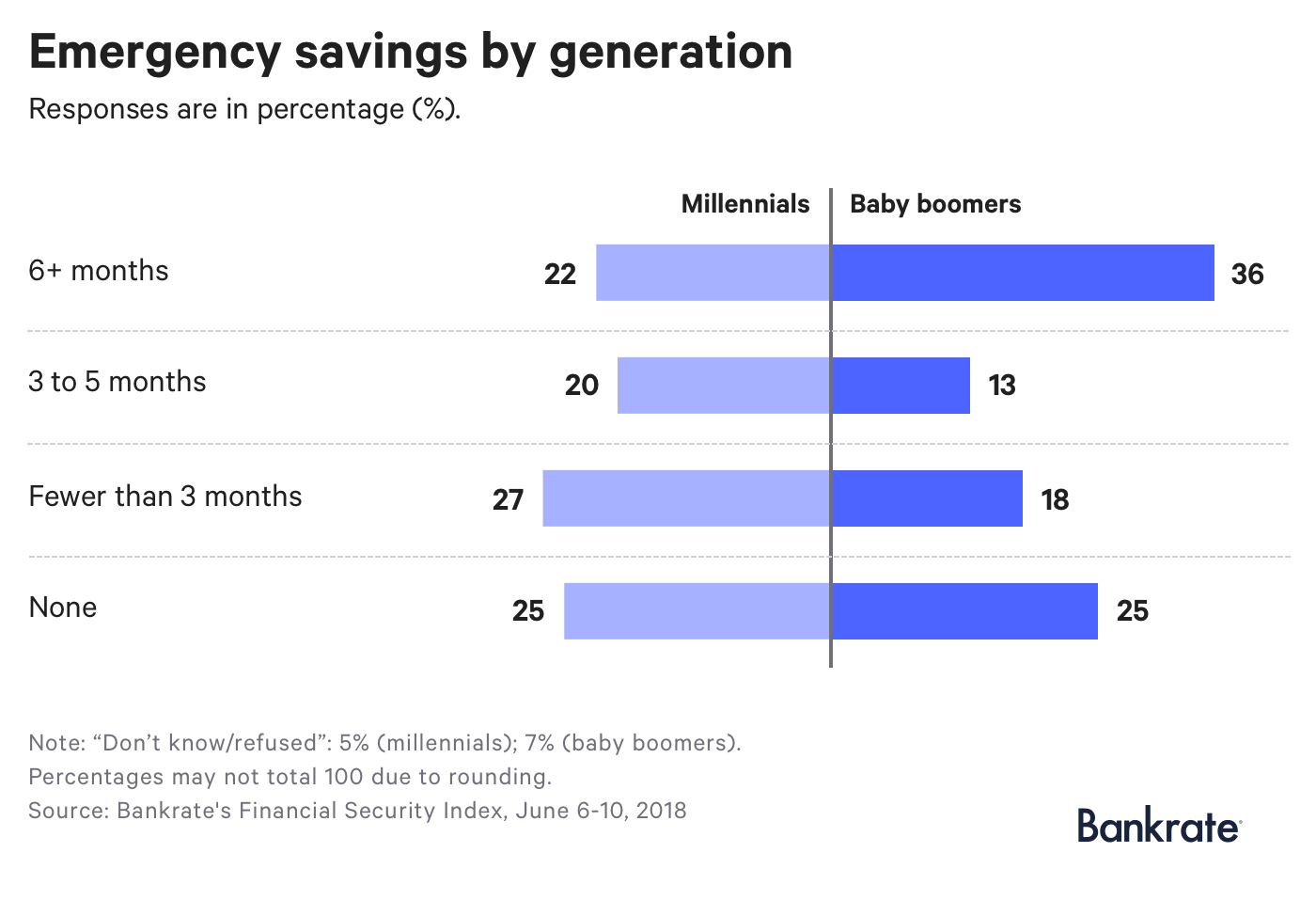 Chart: Comparison of how much emergency savings do Millennials and Baby boomers have