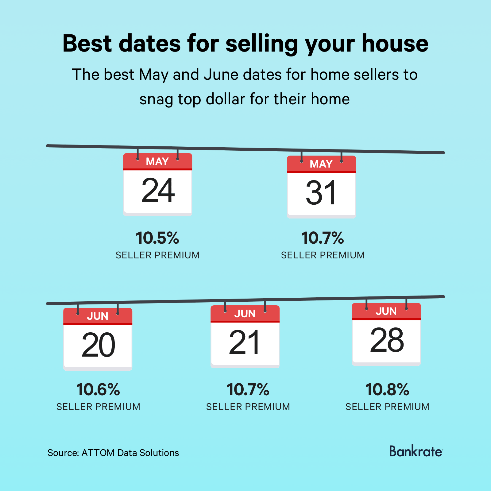 The best dates for home sellers to snag top dollar for their home