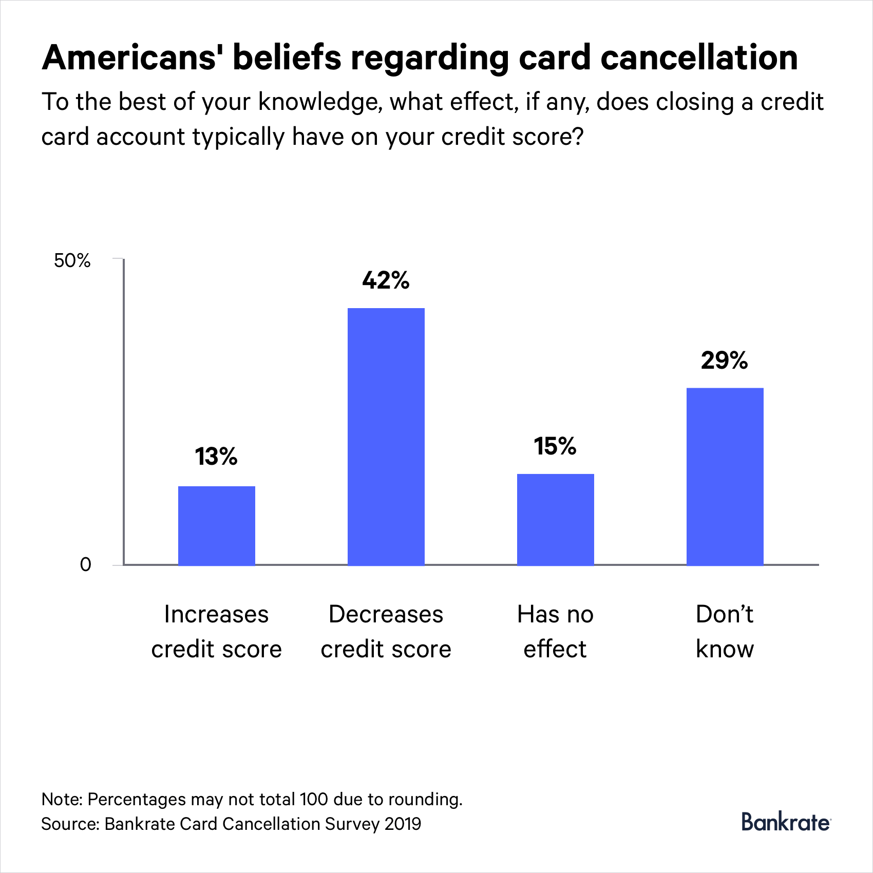 42% of respondents believe that closing a credit card will decrease their credit score