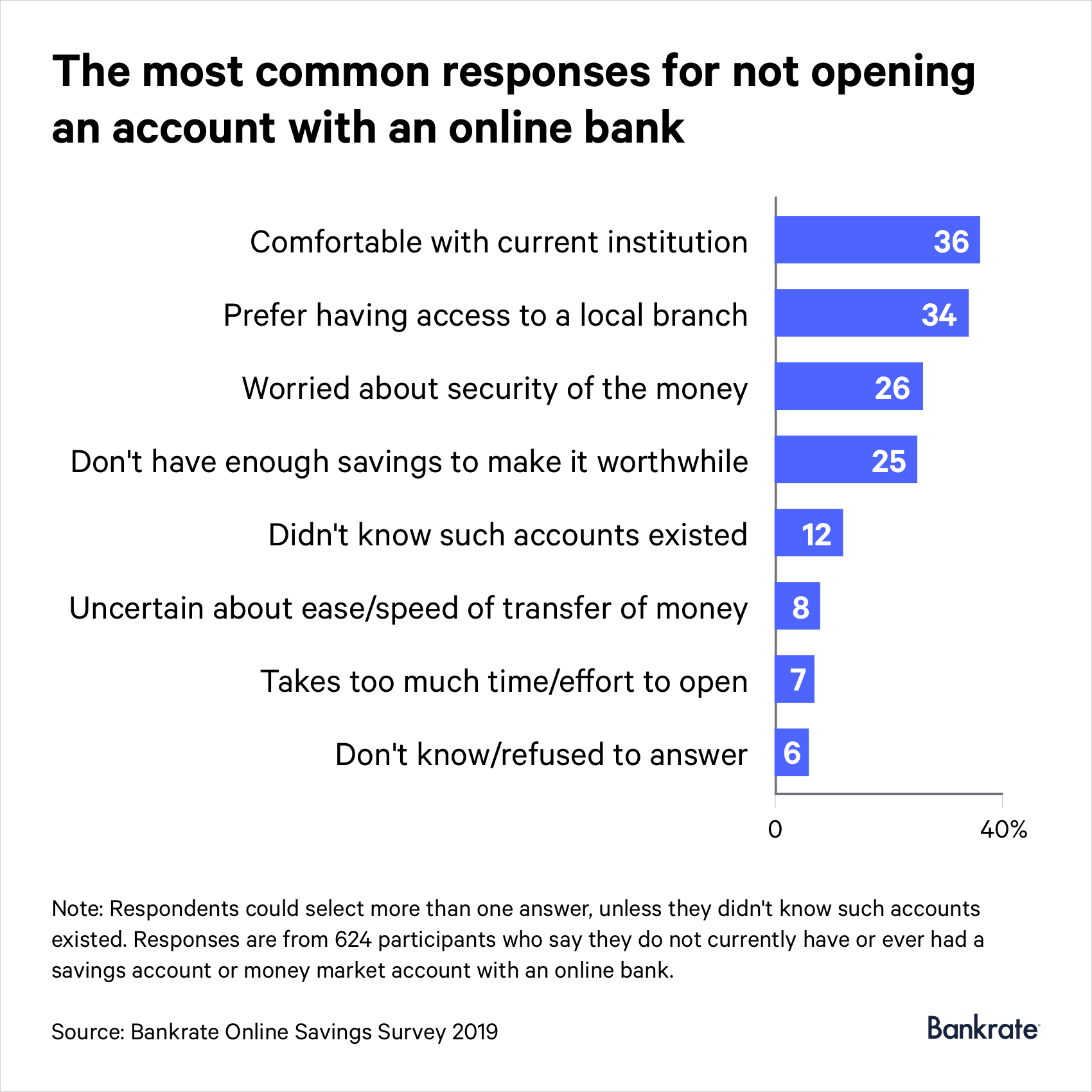 36% of respondents are comfortable with their current institution