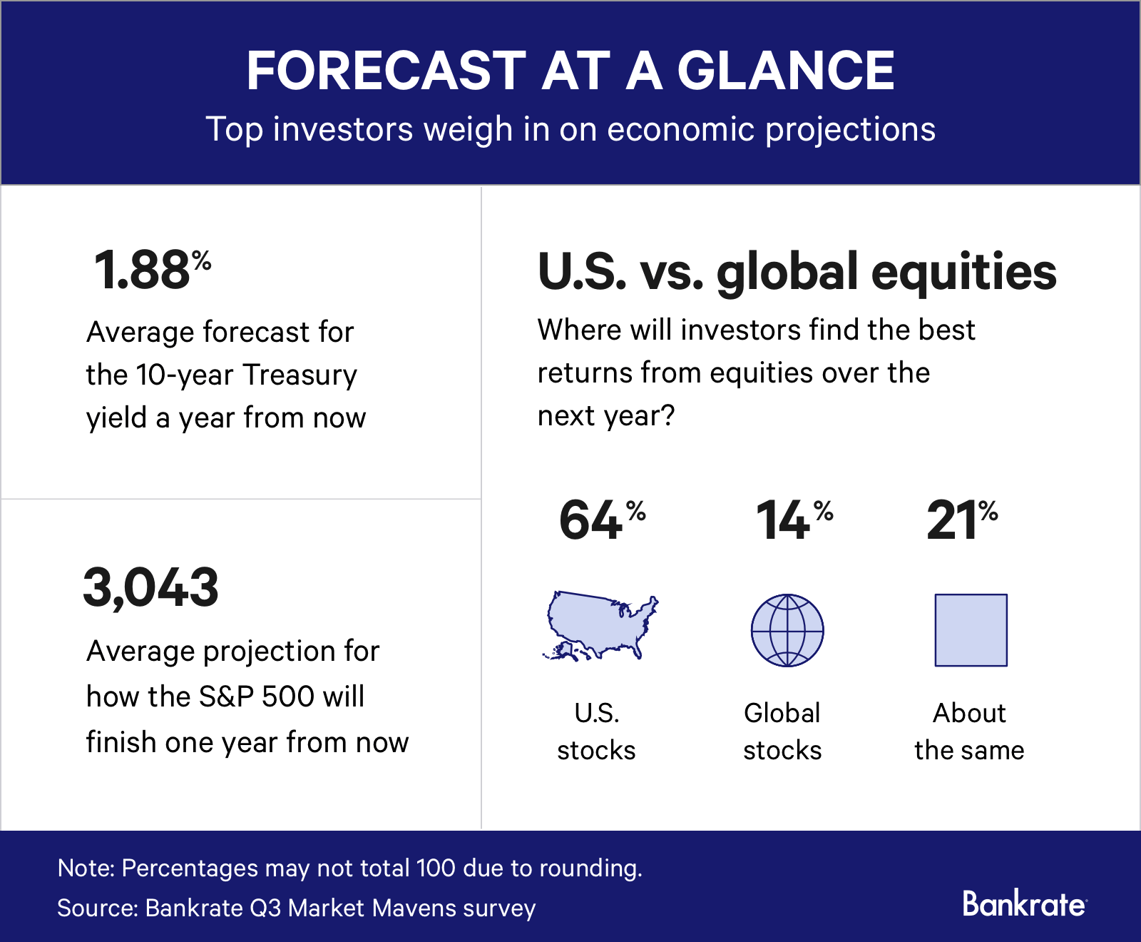 Market professionals' projections for the third quarter of 2019