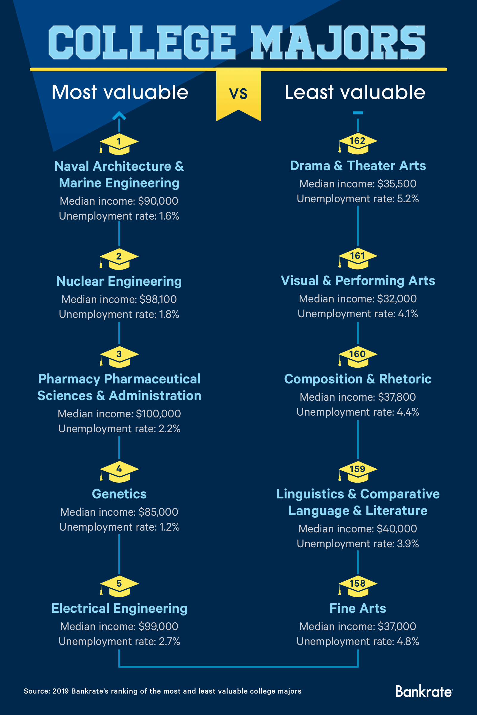College majors. Most valuable: Naval architecture and marine engineering; nuclear engineering; pharmacy, pharmaceutical sciences and administration; genetics; and electrical engineering. Least valuable: Drama and theatre arts; visual and performing arts; composition and rhetoric; longuistics and comparative language and literature; and fine arts. Source: 2019 Bankrate's ranking of the most and least valuable college majors.
