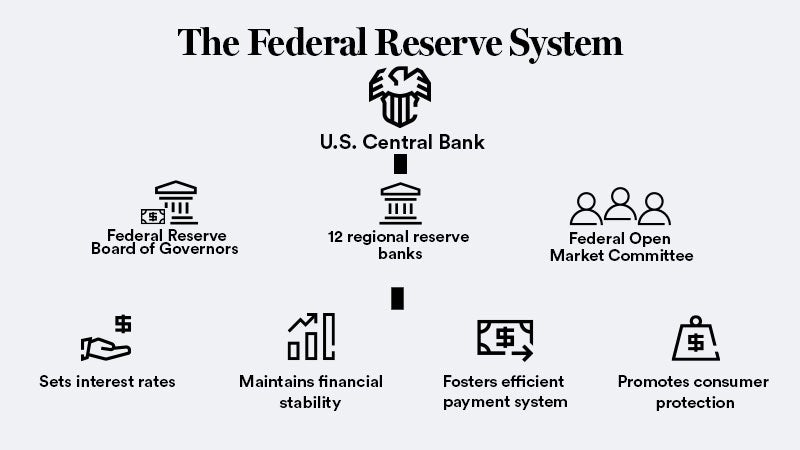 The Federal Reserve System is made up of the board of governors, 12 regional reserve banks and the Federal Open Market Committee.