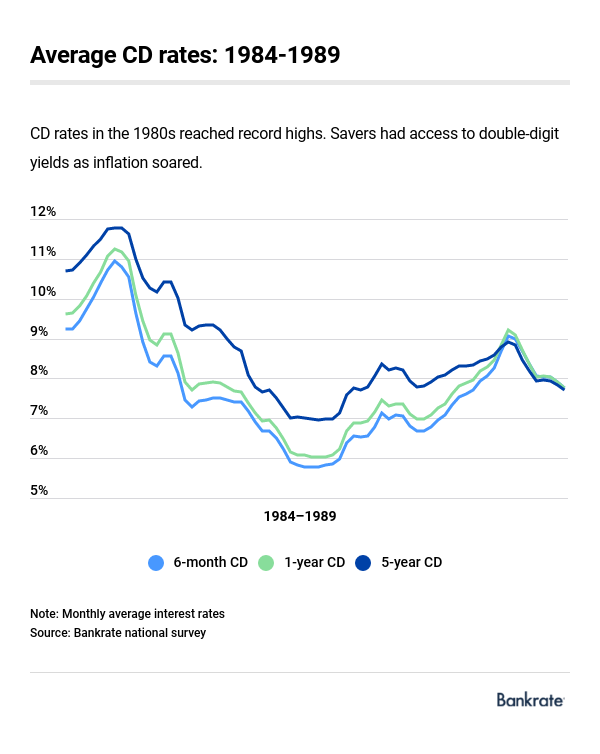 3 Year Cd Rates