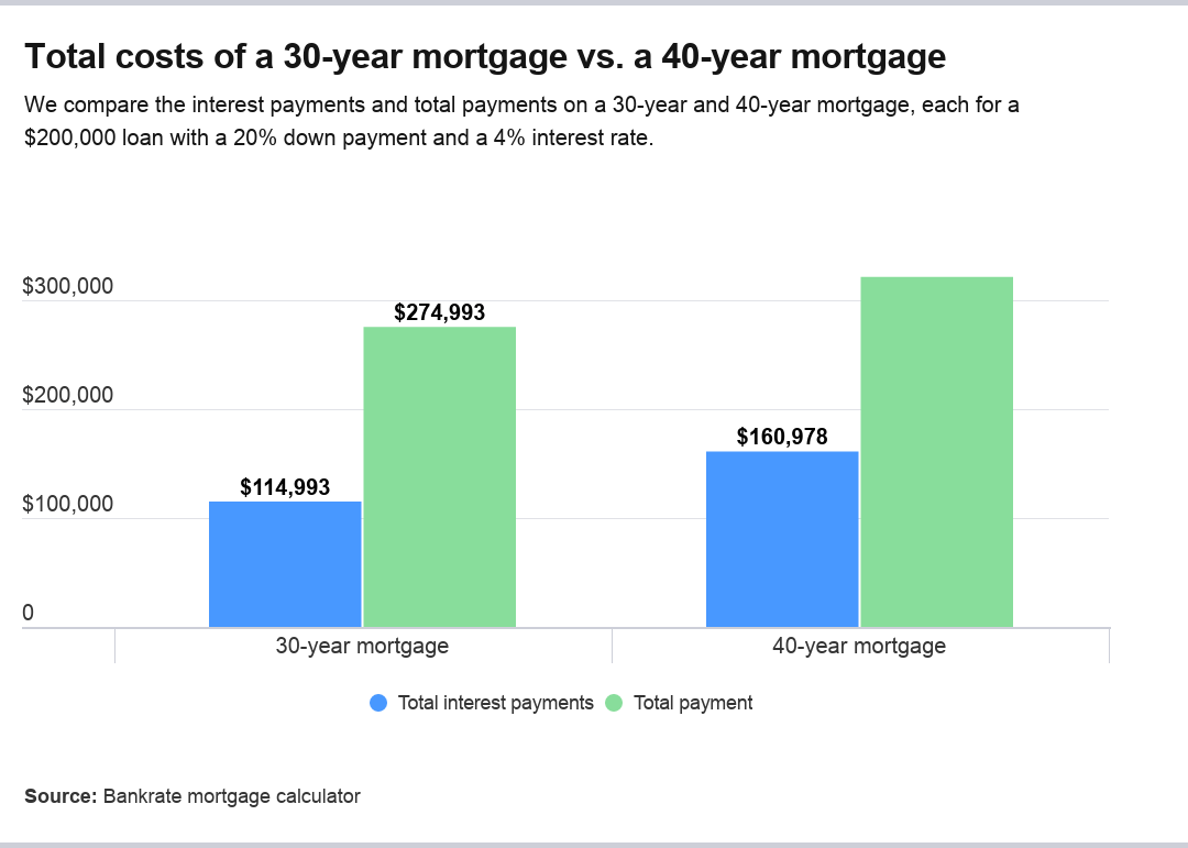 What Are 40 Year Mortgages Bankrate