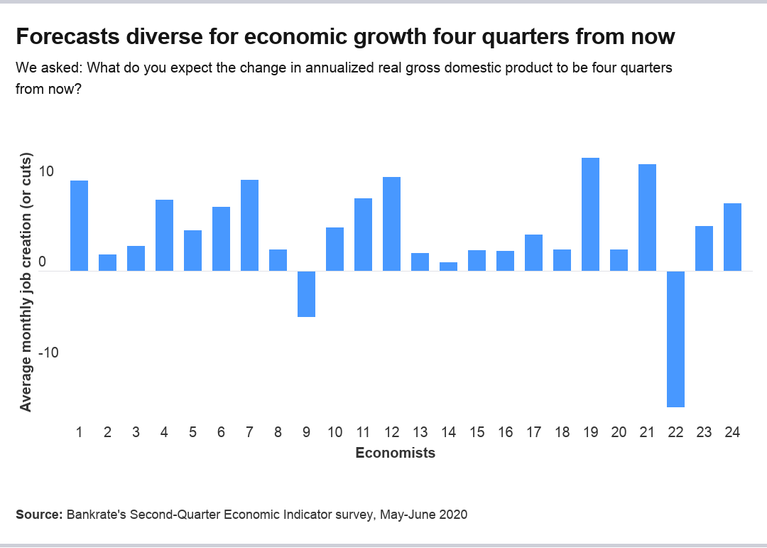 Economists' forecasts for GDP growth