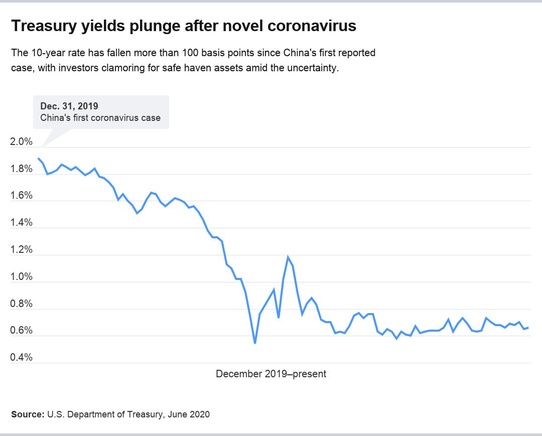 Treausry yields since December 2019