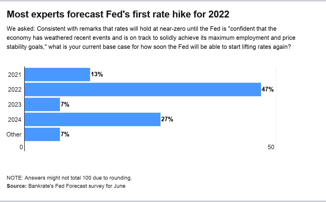 Fed rate hike outlook