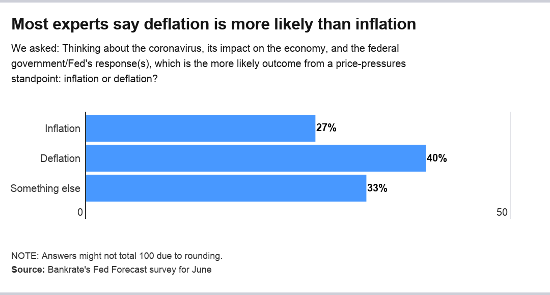 Deflation or inflation graphic