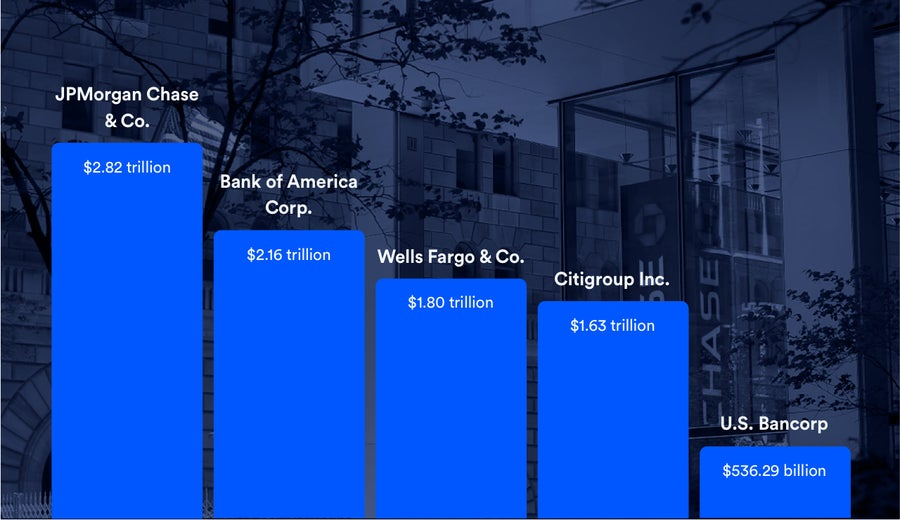 Largest independent investment banks in us free accurate forex signal