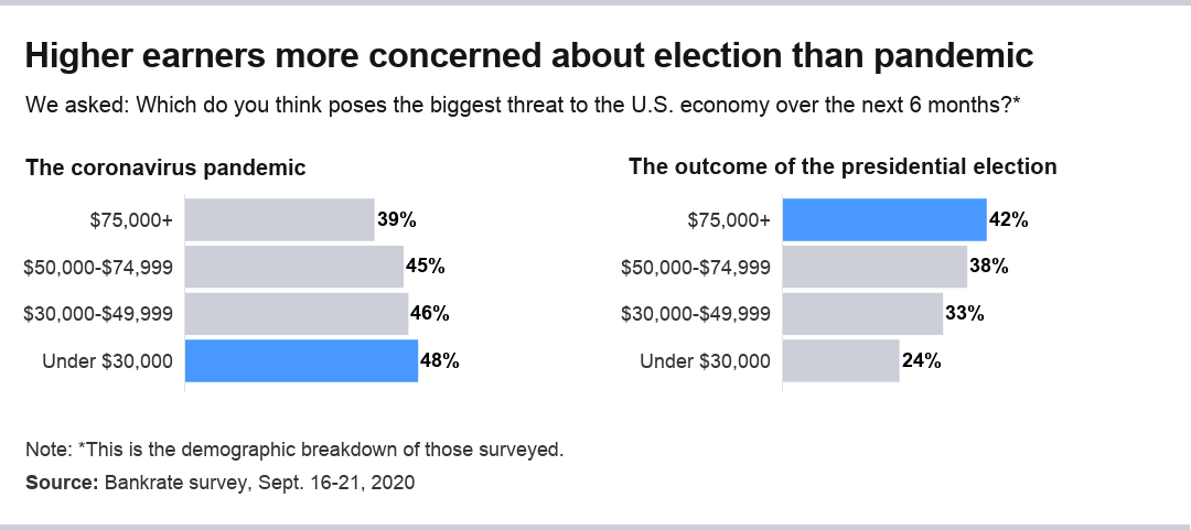 Americans' fears about the presidential election increase with income