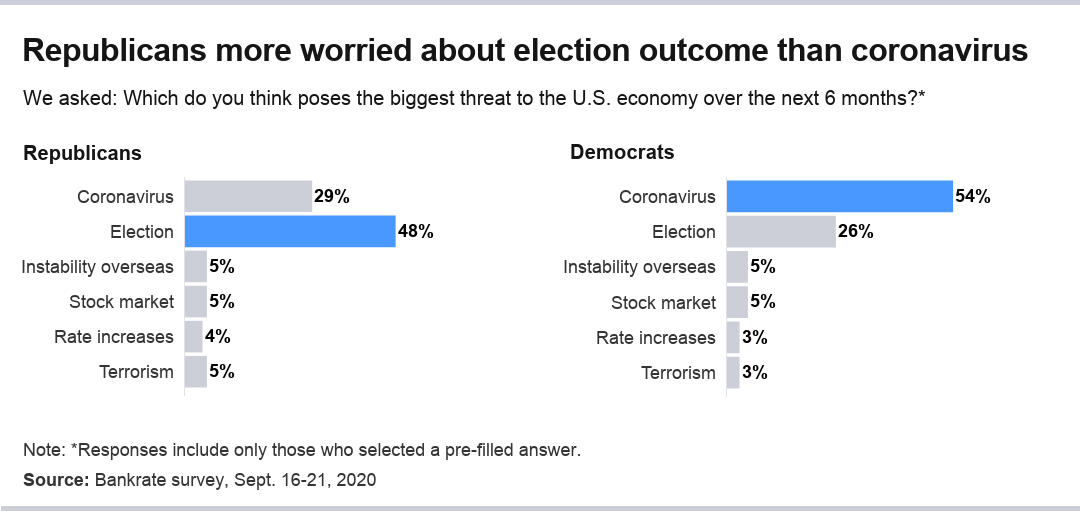 Democrats are more concerned about the pandemic than Republicans