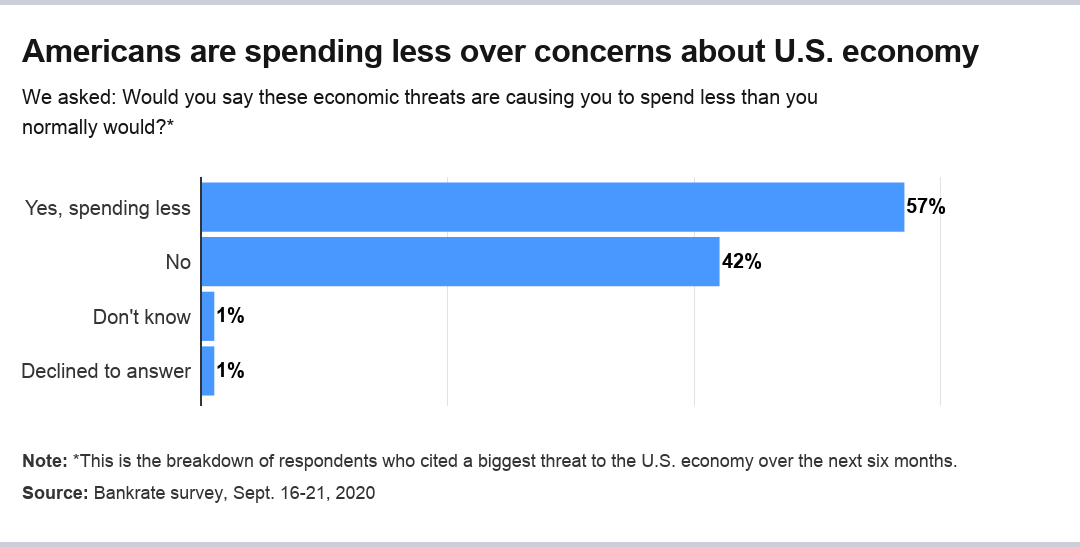 Americans are spending less specifically because of their economic worries