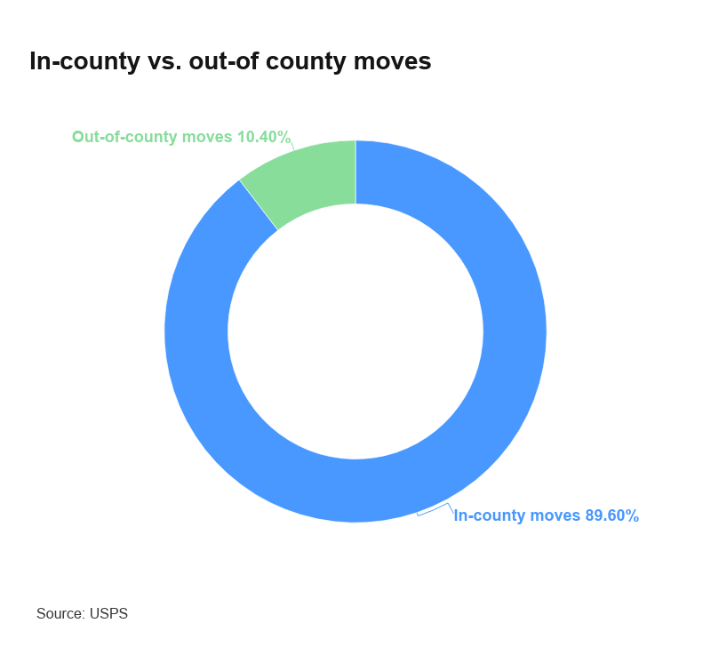 Chart showing in-county vs. out-of-county moves (89.6% and 10.4% respectively)