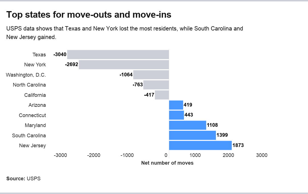Chart showing top five states for move-outs and move-ins