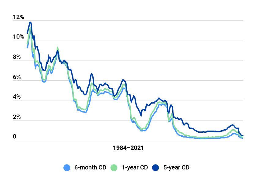 Historical Cd Interest Rates 1984 2021 Bankrate