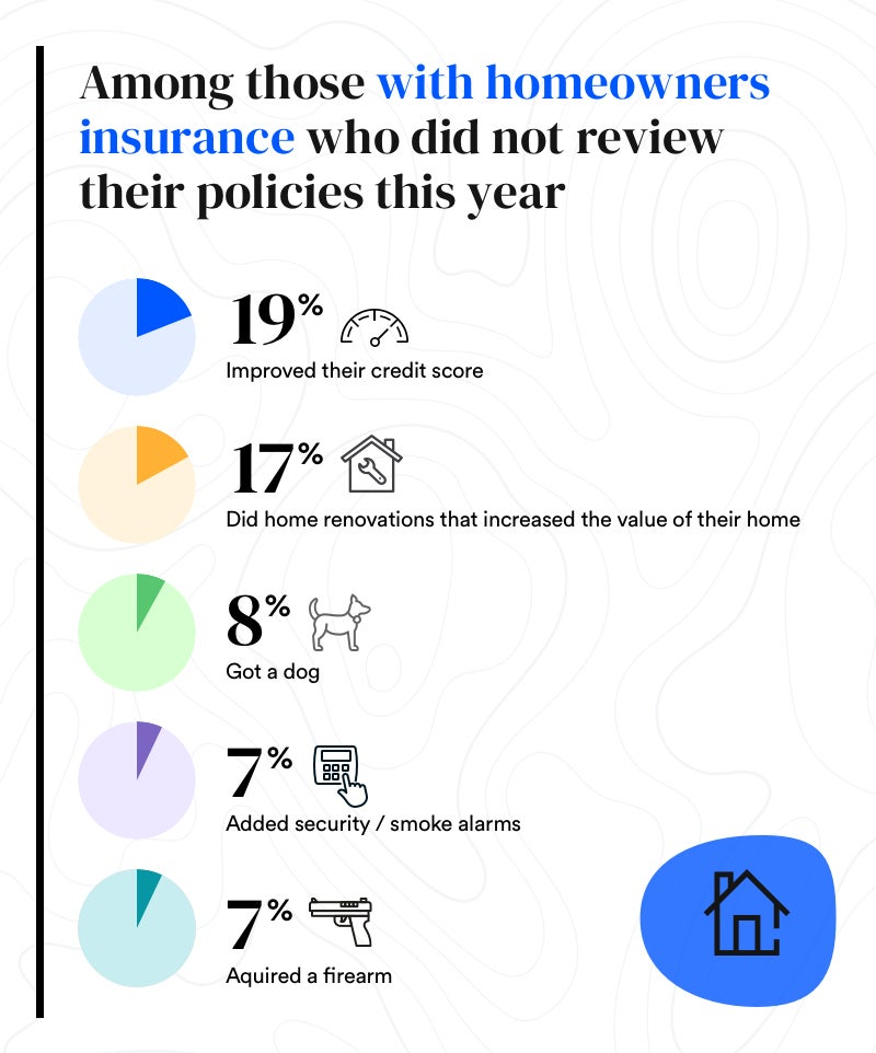 Infographic that says among those with homeowners insurance who did not review their policies this year, 19% improved their credit score, 17% did home renovations that increased the value of the home, 8% got a doc, 7% added security to their home, and 7% acquired a firearm.