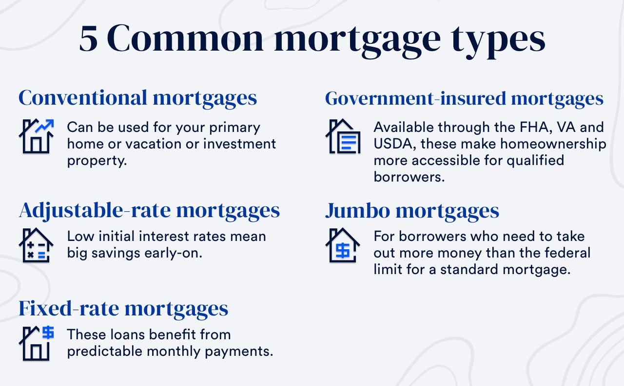1. Conventional mortgages 2. Jumbo mortgages 3. Government-insured mortgages 4. Fixed-rate mortgages 5. Adjustable-rate mortgages