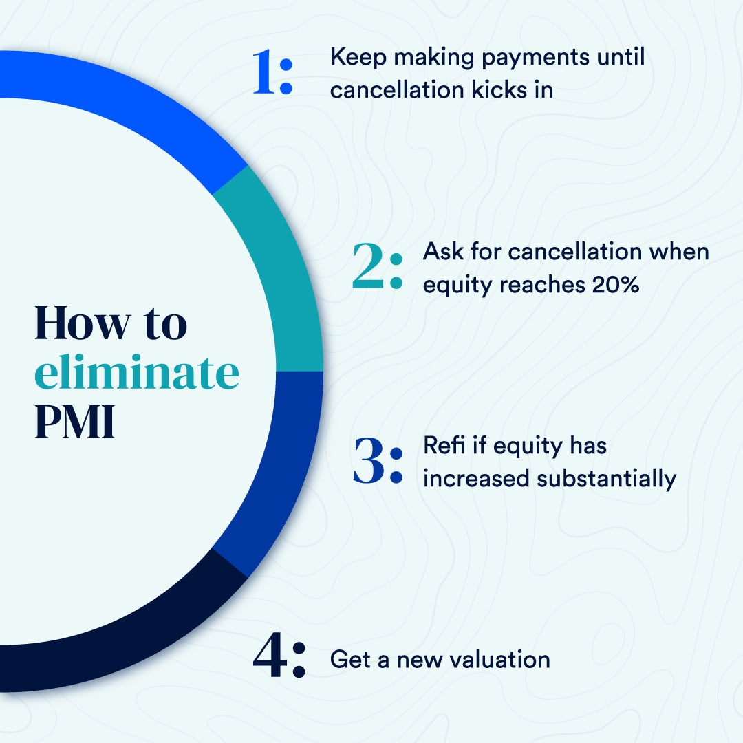An infographic explaining different ways to get rid of private mortgage insurance (PMI)