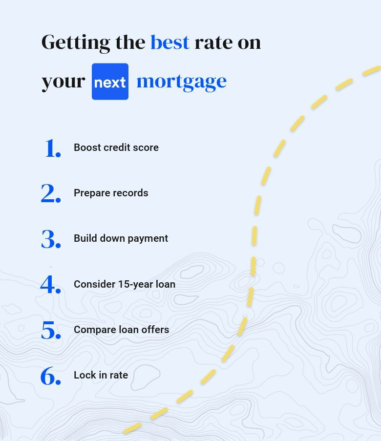 An infographic with tips to get the best mortgage rate