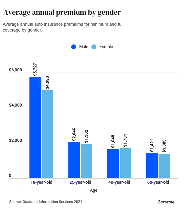 Average annual premium by gender