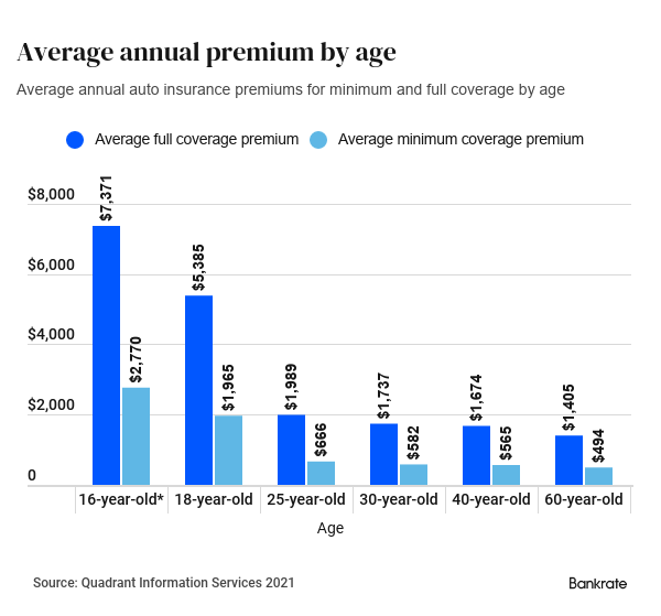Average annual premium by age