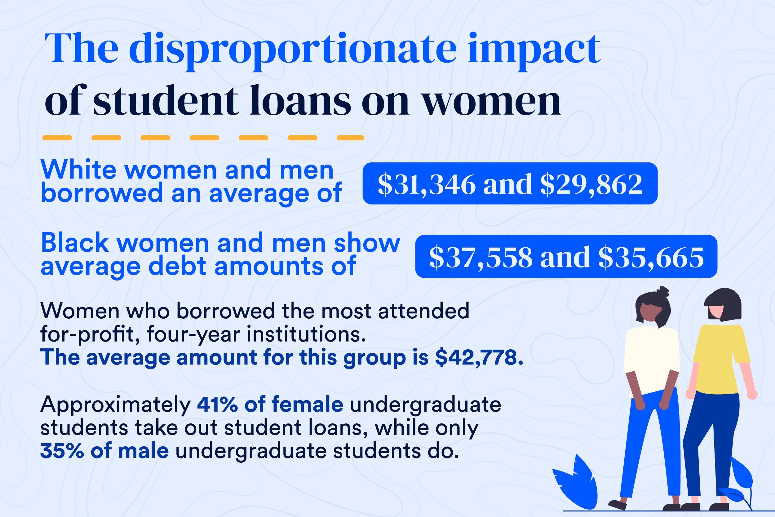 Graphic explaining that women carry more student loan debt than men