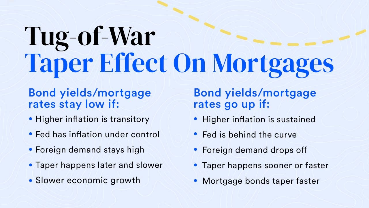 Hed: Tug-of-War Taper Effect Column 1 subhed: Bond yields/mortgage rates stay low if: Higher inflation is transitory Fed has inflation under control Foreign demand stays high Taper happens later and slower Slower economic growth Column 2 subhed: Bond yields/mortgage rates go up if: Higher inflation is sustained Fed is behind the curve Foreign demand drops off Taper happens sooner or faster Mortgage bonds taper faster