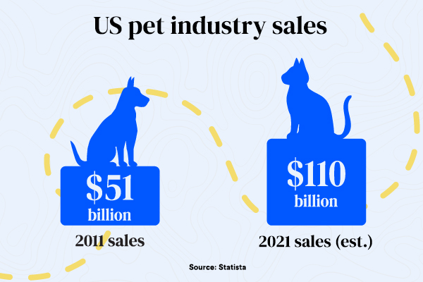 US pet industry sales
