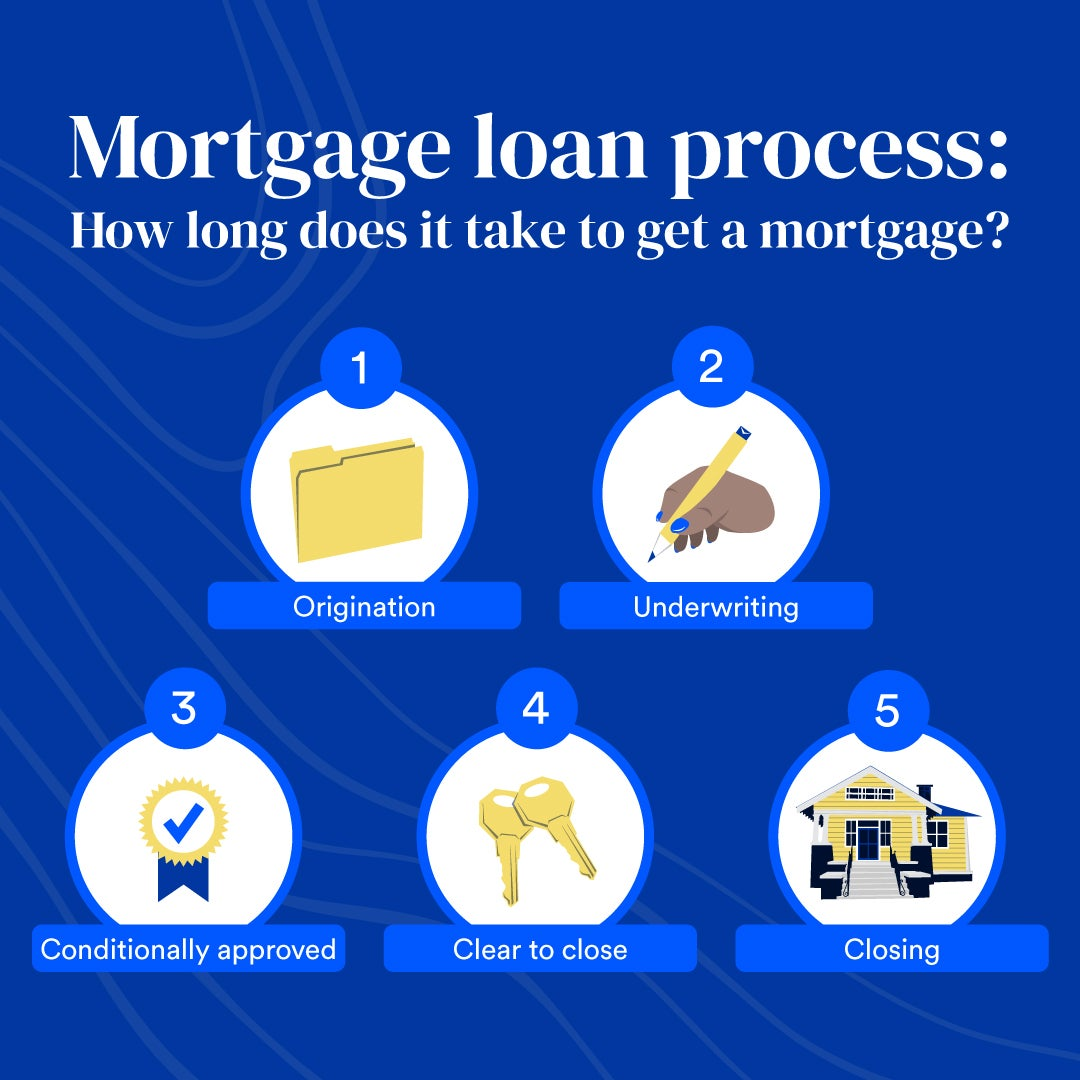 An illustration of the steps in the mortgage loan process