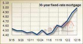 Mortgage rates for Dec. 15, 2010